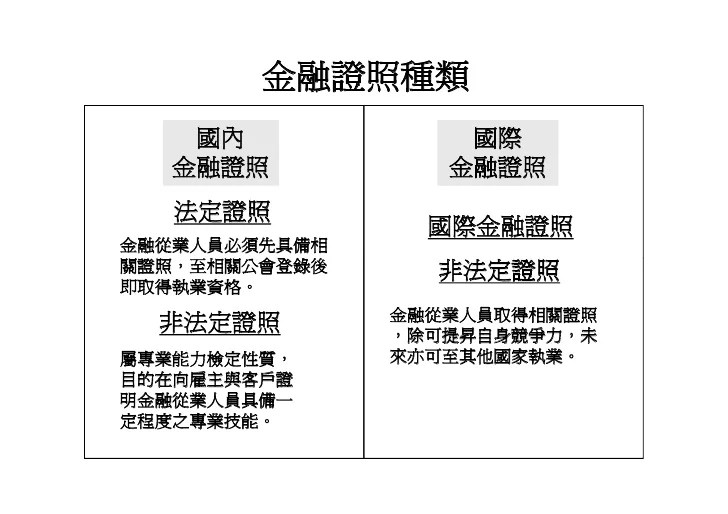 Hr 018 金融證照學涯進程圖