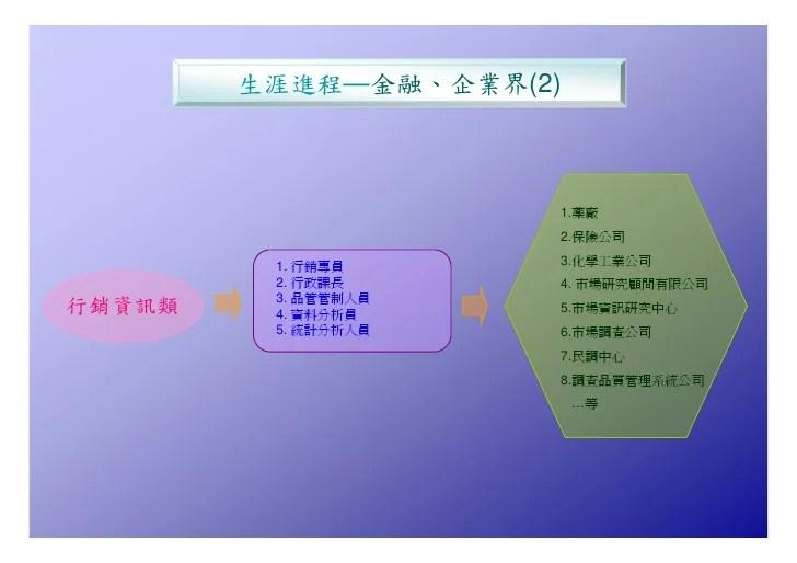 Hr 027 商學院統計系進路圖