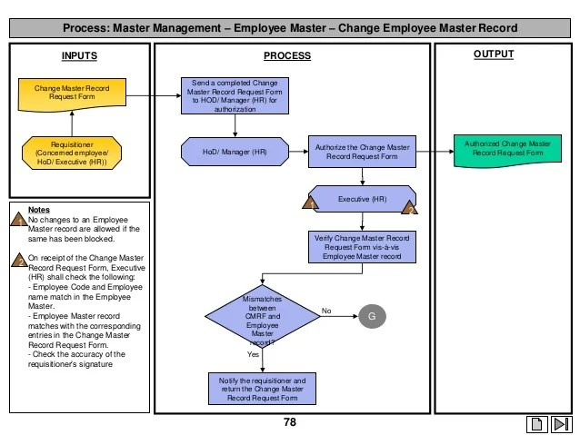Process also hr and payroll rh slideshare