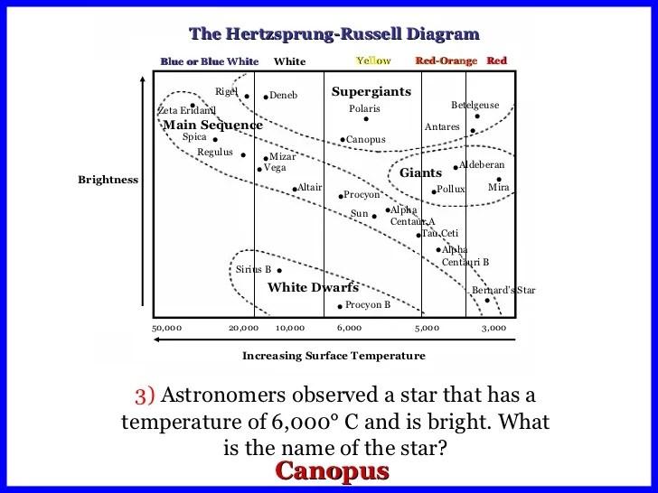 hertzsprung russell diagram activity s13 sr20det blacktop wiring worksheet - calleveryonedaveday