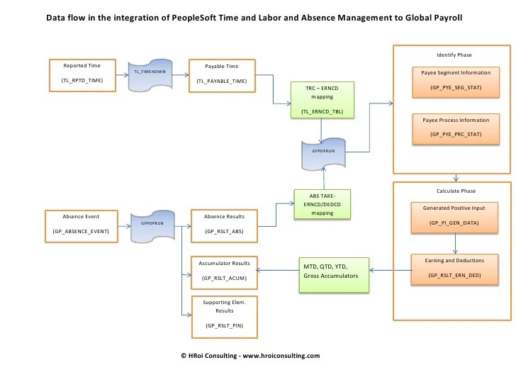 PeopleSoft Time and LaborAbsence Management data flow to