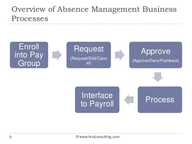 Quick walkthrough of PeopleSoft Time and Attendance modules