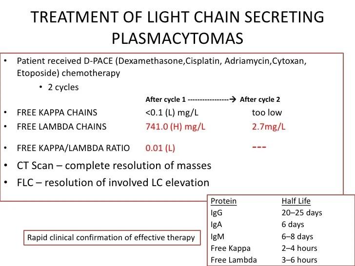 Kappa Free Light Chain