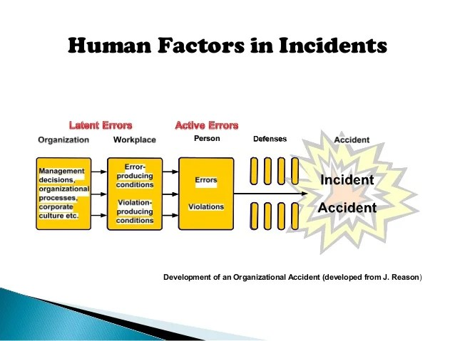 Human Factors as Driver for Safety Management Engineering