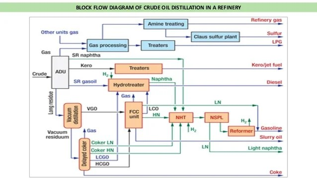 oil refinery layout diagram wiring for motorcycle led indicators hwm ppt