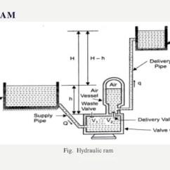 Hydraulic Ram Diagram Wiring 7 Pin Plug Australia Diagrams Control Cylinder Parts