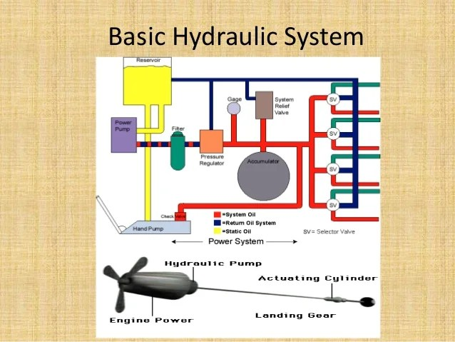 reading aircraft wiring diagrams msd 6010 harness schematic diagram hydraulic brake system – the readingrat.net