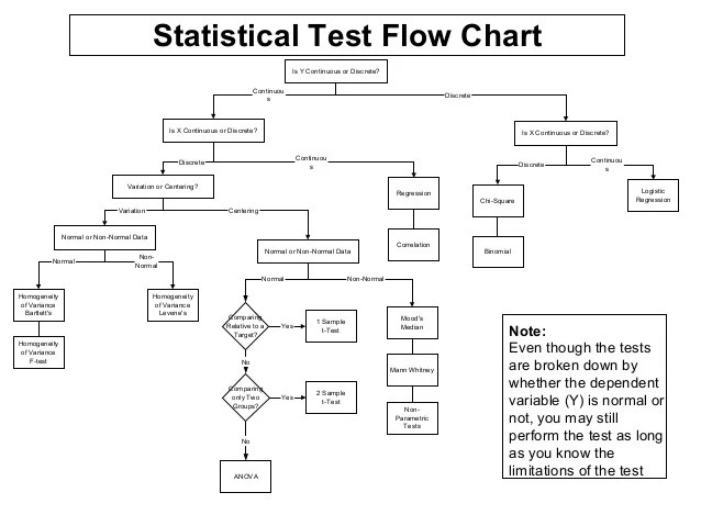 Statistical test flow chart also hypothesis testing in six sigma rh slideshare