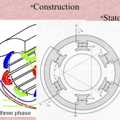 Three Phase Induction Motor Diagram Where Are My Kidneys Located Construction