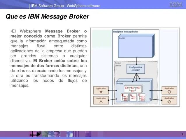 Ibm message broker basic