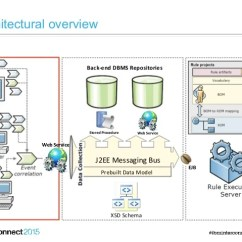J2ee Architecture Diagram Wiring For Central Air Conditioner Ibm Odm Fraud Detection & Management System