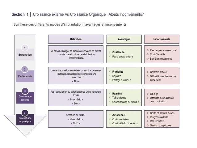Icd2014 Croissance Externe Linternational Mode Demploi