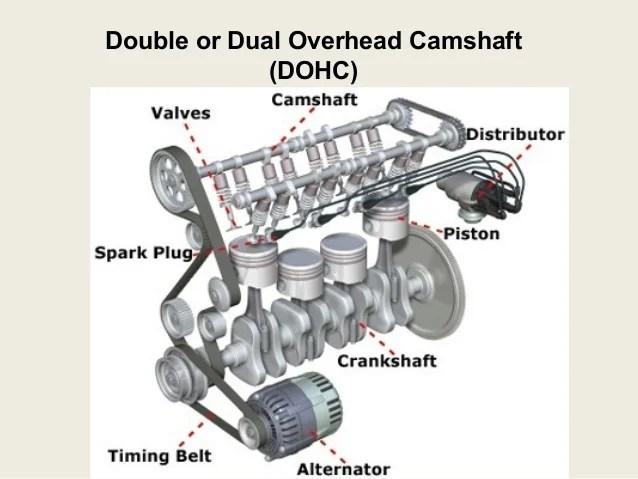double overhead cam engine diagram