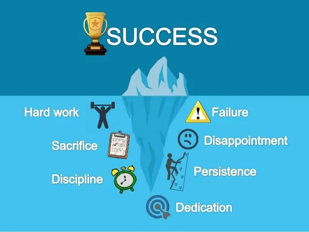 Image result for success takes sacrifice