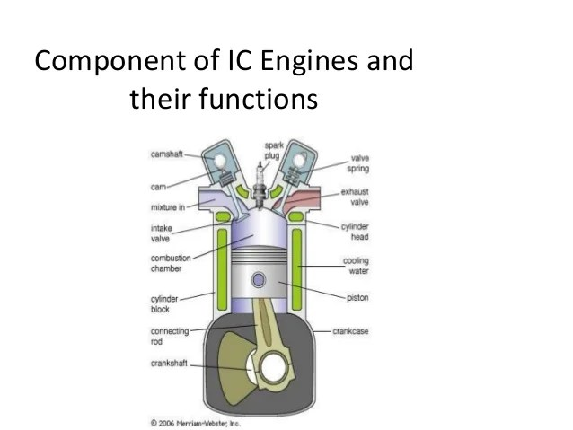 Stroke Engine Diagram Combustion Ic Engines