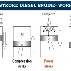4 Stroke Petrol Engine Diagram Electrical Light Wiring Icengine Four Diesel Cycle Or 24 Two