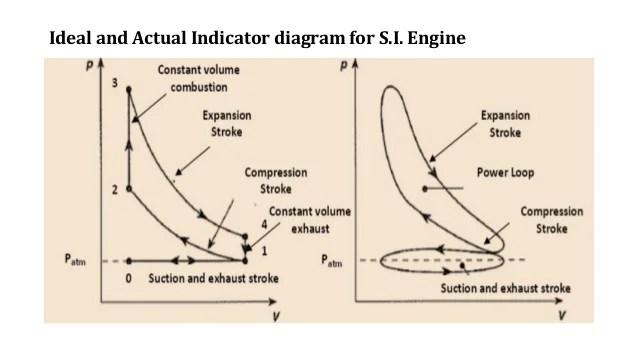 Ic engines
