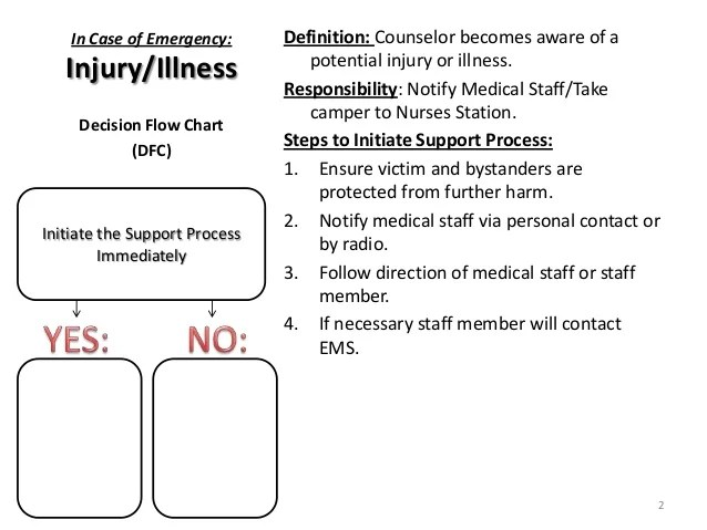 Decision flow chart dfc initiate the support process immediately also emergency    pack for  counselors rh slideshare