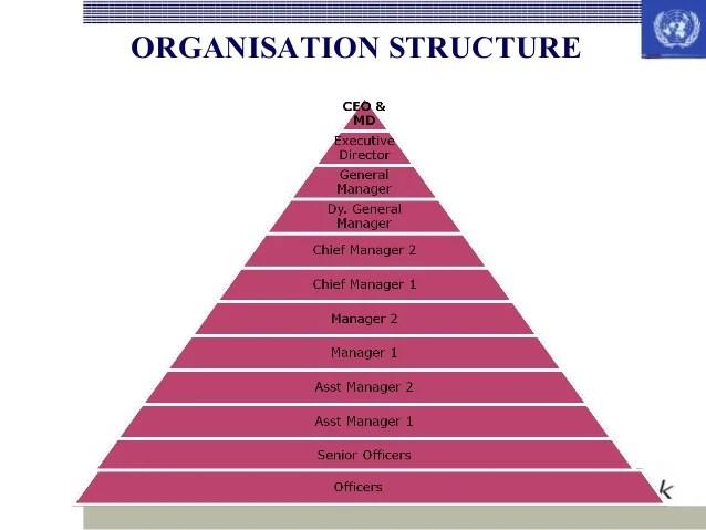 organisation structure also icici bank rh slideshare