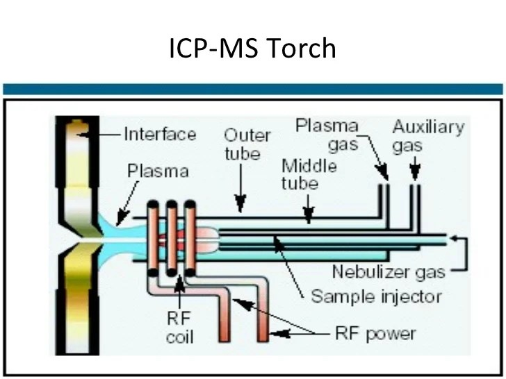 icp torch in diagram 1992 nissan 240sx wiring ms