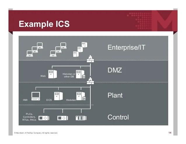 ICS Network Security Monitoring NSM