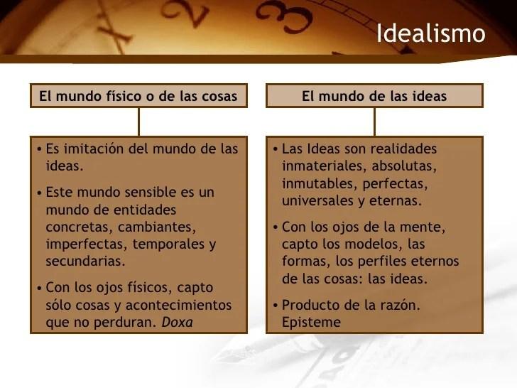 Idealismo y Realismo