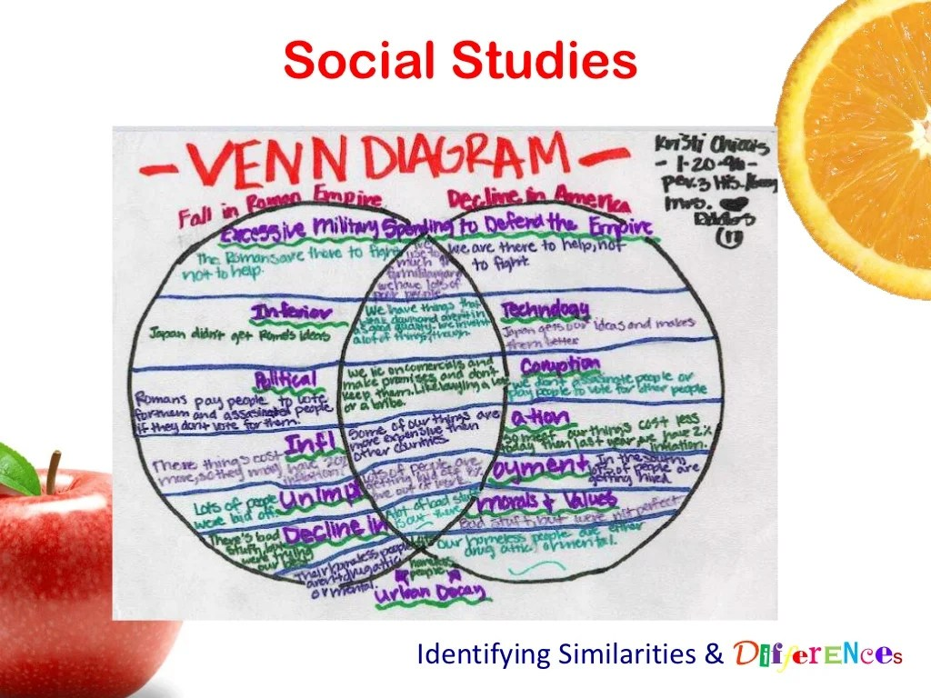 Social Stu S Identifying Similarities