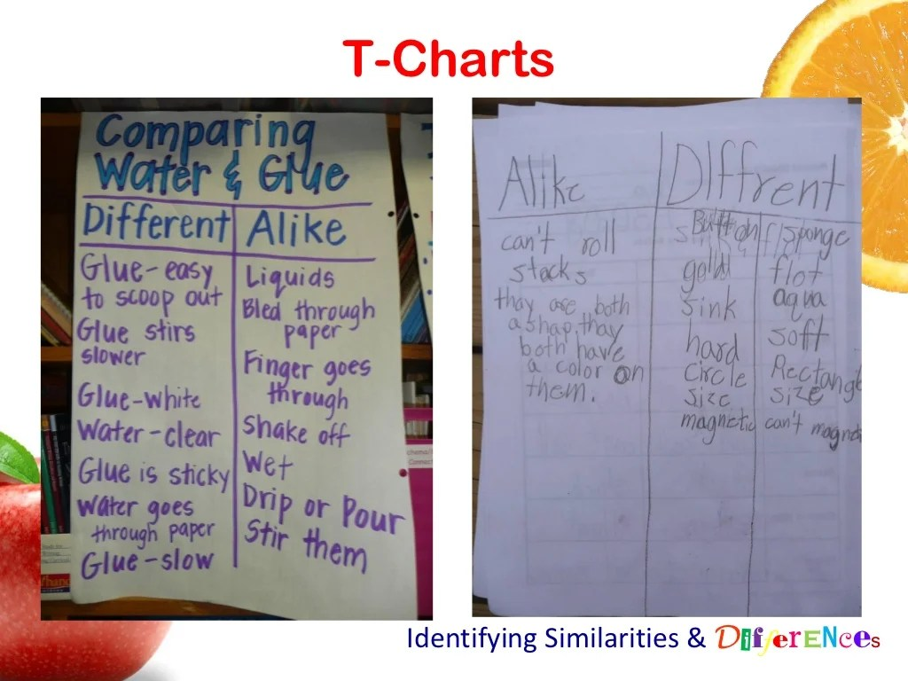 T Charts Identifying Similarities Amp Differences