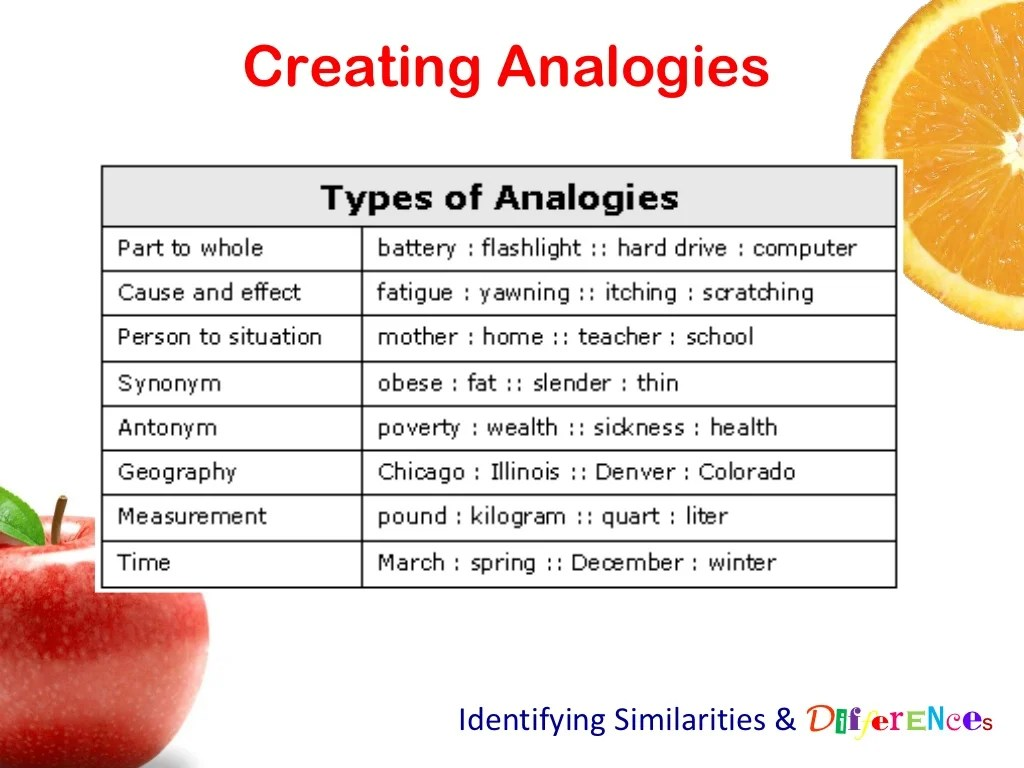 Creatingogies Identifying Similarities