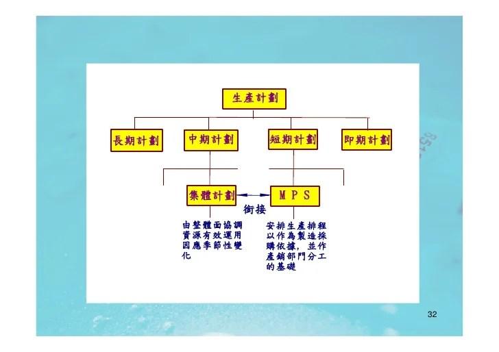 IE-013 企業資源規劃(Erp)Ok