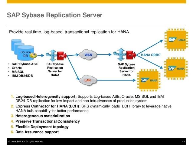 Sql Server Log Shipping Oracle And Mssqlserver (3