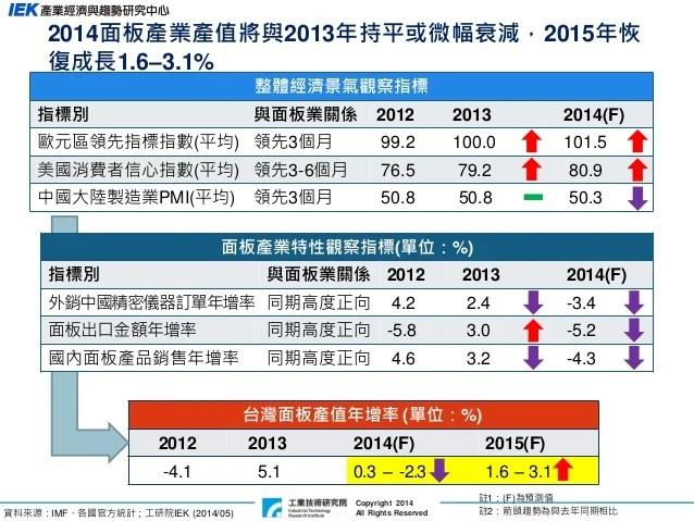 2015年面板產業景氣展望