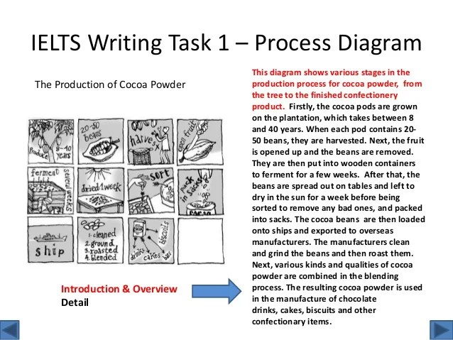Ielts writing task  process diagram also overview rh slideshare