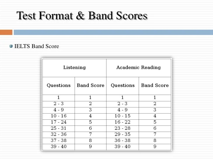 Test format  band scores  cul    cli  eielts score   li ul also ielts preparation rh slideshare