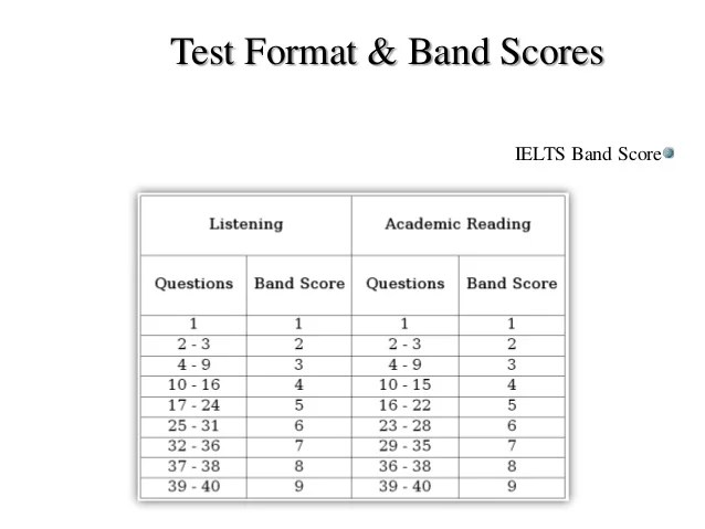 Test format  band scores ielts score also  brief overview of rh slideshare