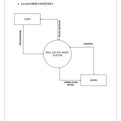 Data Flow Diagram For Event Management System Drawing Lewis Dot Project Report On Online Real Estate Business 17 3 5