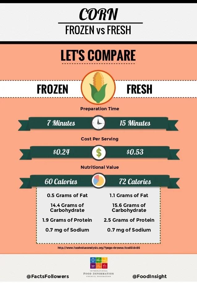 Fresh Vs Food Canned Food