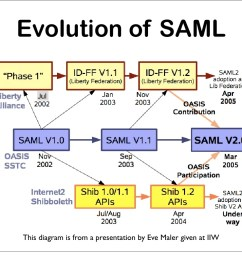 open source saml diagram [ 1024 x 788 Pixel ]