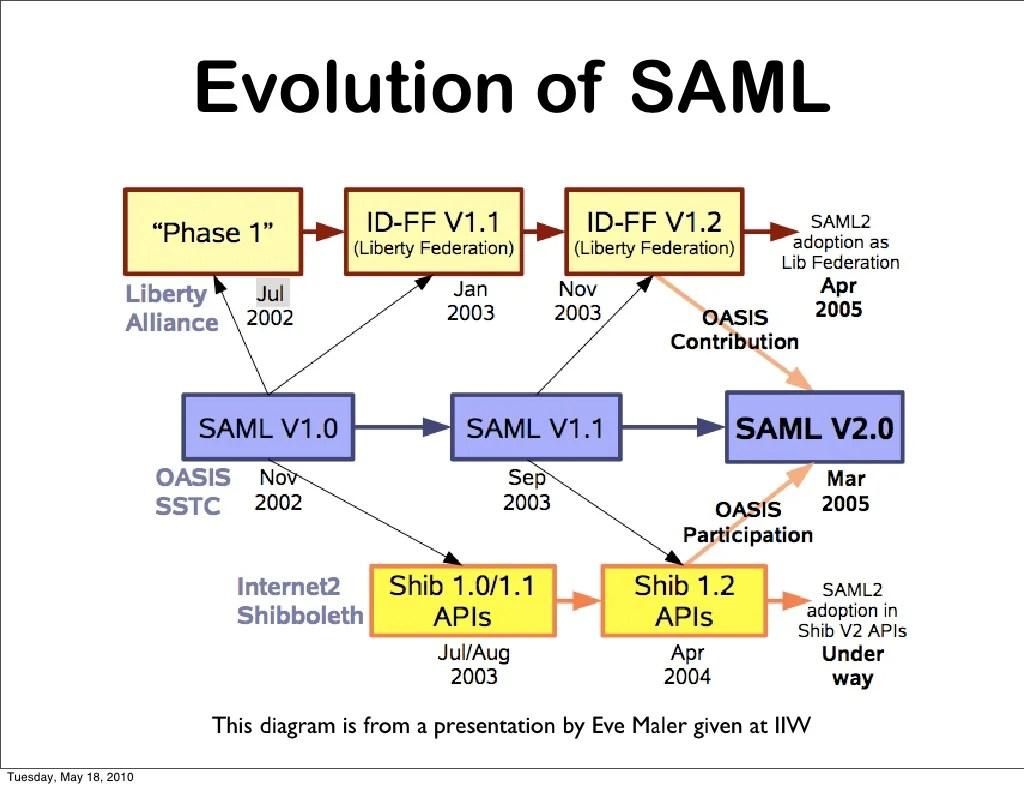 hight resolution of open source saml diagram