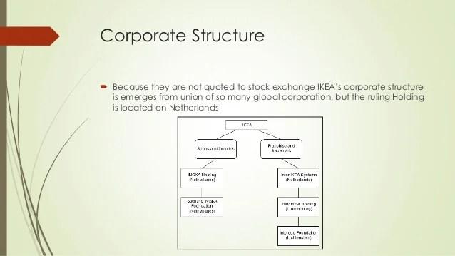 Corporate structure also ikea presentation rh slideshare
