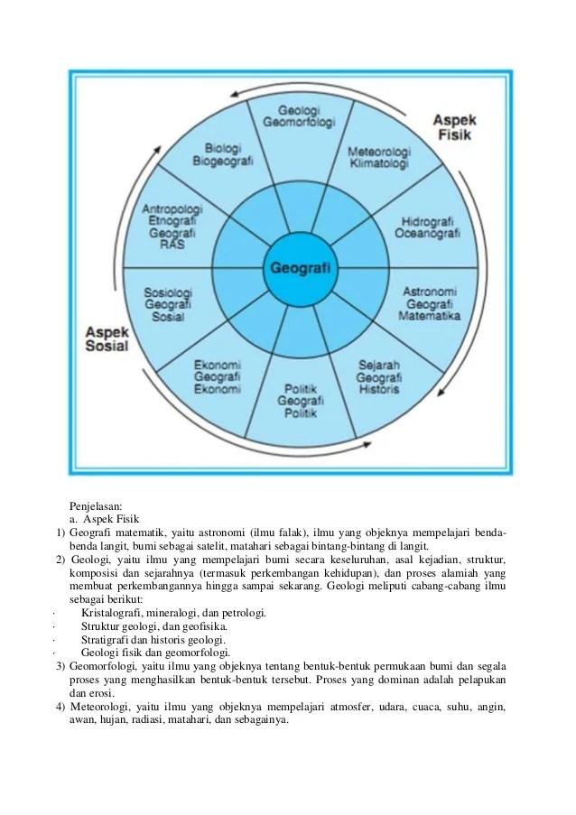 Cabang Ilmu Geografi : cabang, geografi, Geografi