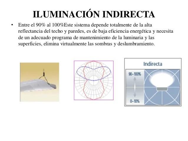 Iluminacion Semidirecta Definicion