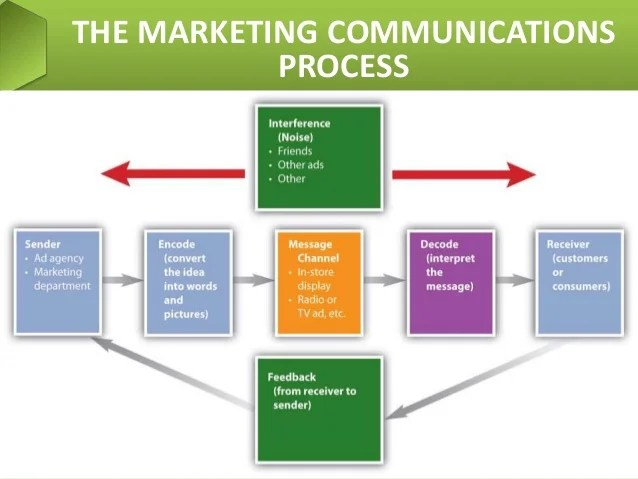 The communication process marketing communications also integrated imc rh slideshare
