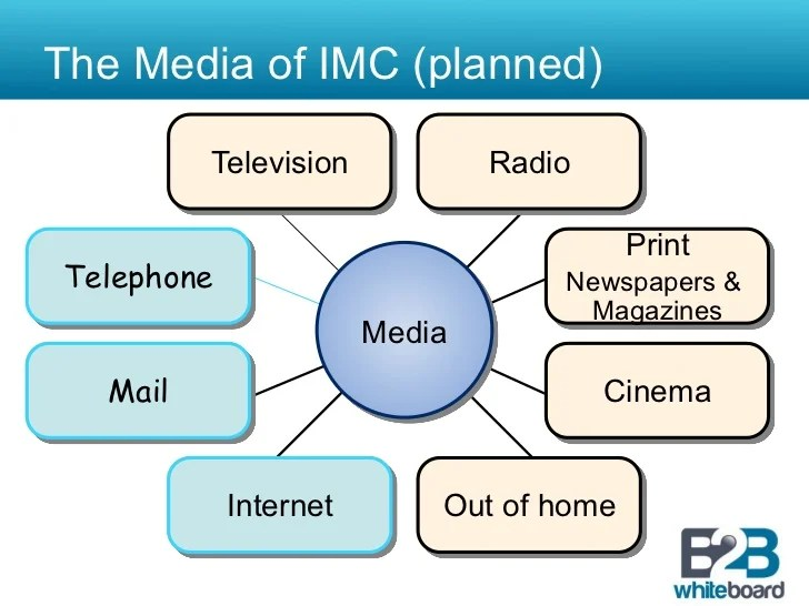 Image result for different media used in IMC