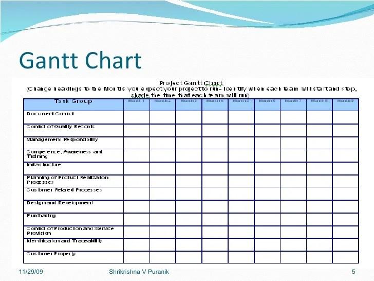 Gantt chart shrikrishna  puranik also implementing iso rh slideshare