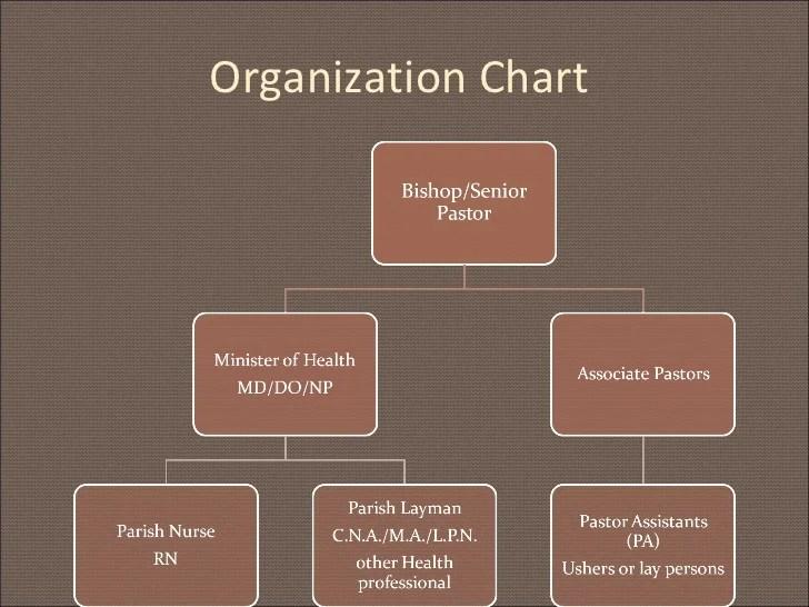 organization chart also importance of health ministry parish nursing rh slideshare