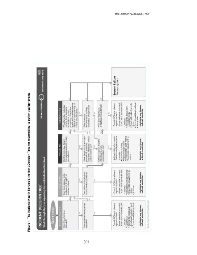 the incident decision tree also following james reason rh slideshare