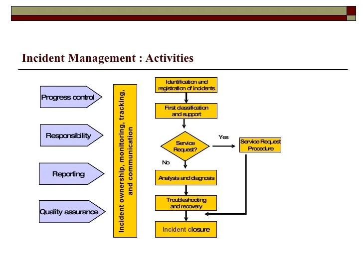 incident management also itil rh slideshare
