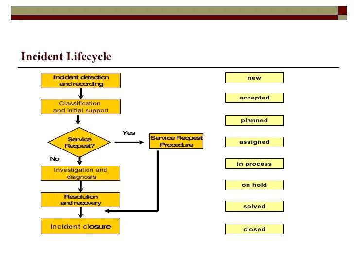Incident management activities also itil rh slideshare