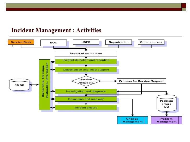 li   ul  eincident management activities also itil incident rh slideshare